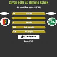 Silvan Hefti vs Slimene Kchok h2h player stats