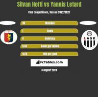 Silvan Hefti vs Yannis Letard h2h player stats