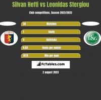 Silvan Hefti vs Leonidas Stergiou h2h player stats
