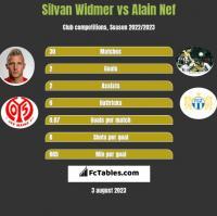 Silvan Widmer vs Alain Nef h2h player stats