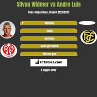 Silvan Widmer vs Andre Luis h2h player stats