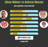 Silvan Widmer vs Andreas Maxsoe h2h player stats