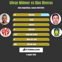 Silvan Widmer vs Blas Riveros h2h player stats