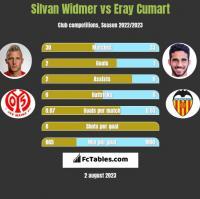 Silvan Widmer vs Eray Cumart h2h player stats