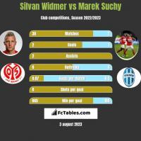 Silvan Widmer vs Marek Suchy h2h player stats