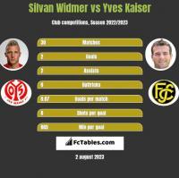 Silvan Widmer vs Yves Kaiser h2h player stats