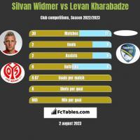 Silvan Widmer vs Levan Kharabadze h2h player stats
