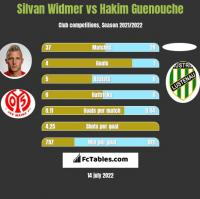 Silvan Widmer vs Hakim Guenouche h2h player stats