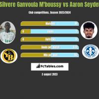 Silvere Ganvoula M'boussy vs Aaron Seydel h2h player stats