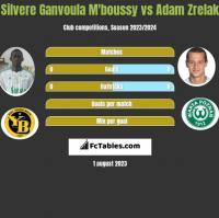 Silvere Ganvoula M'boussy vs Adam Zrelak h2h player stats