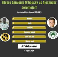 Silvere Ganvoula M'boussy vs Alexander Jeremejeff h2h player stats