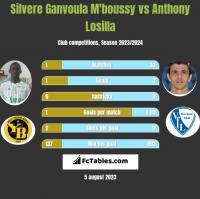Silvere Ganvoula M'boussy vs Anthony Losilla h2h player stats