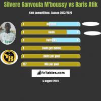 Silvere Ganvoula M'boussy vs Baris Atik h2h player stats