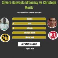 Silvere Ganvoula M'boussy vs Christoph Moritz h2h player stats