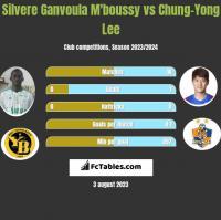 Silvere Ganvoula M'boussy vs Chung-Yong Lee h2h player stats