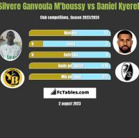 Silvere Ganvoula M'boussy vs Daniel Kyereh h2h player stats