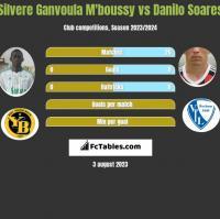Silvere Ganvoula M'boussy vs Danilo Soares h2h player stats
