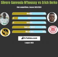 Silvere Ganvoula M'boussy vs Erich Berko h2h player stats