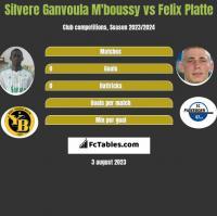 Silvere Ganvoula M'boussy vs Felix Platte h2h player stats