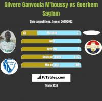 Silvere Ganvoula M'boussy vs Goerkem Saglam h2h player stats