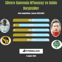 Silvere Ganvoula M'boussy vs Guido Burgstaller h2h player stats