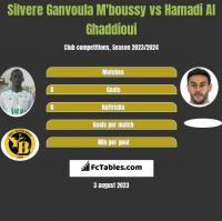 Silvere Ganvoula M'boussy vs Hamadi Al Ghaddioui h2h player stats