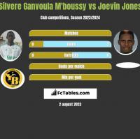 Silvere Ganvoula M'boussy vs Joevin Jones h2h player stats