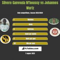 Silvere Ganvoula M'boussy vs Johannes Wurtz h2h player stats