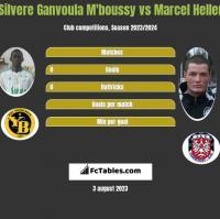 Silvere Ganvoula M'boussy vs Marcel Heller h2h player stats