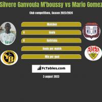 Silvere Ganvoula M'boussy vs Mario Gomez h2h player stats