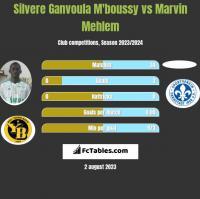 Silvere Ganvoula M'boussy vs Marvin Mehlem h2h player stats
