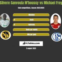 Silvere Ganvoula M'boussy vs Michael Frey h2h player stats