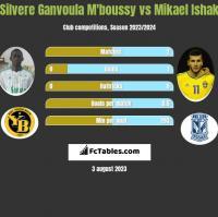 Silvere Ganvoula M'boussy vs Mikael Ishak h2h player stats