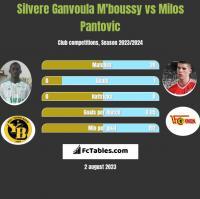 Silvere Ganvoula M'boussy vs Milos Pantovic h2h player stats