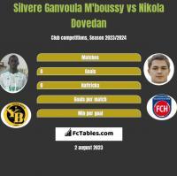 Silvere Ganvoula M'boussy vs Nikola Dovedan h2h player stats