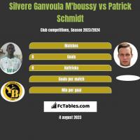 Silvere Ganvoula M'boussy vs Patrick Schmidt h2h player stats