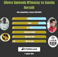 Silvere Ganvoula M'boussy vs Sascha Horvath h2h player stats