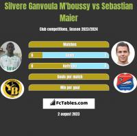 Silvere Ganvoula M'boussy vs Sebastian Maier h2h player stats