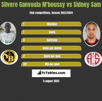 Silvere Ganvoula M'boussy vs Sidney Sam h2h player stats