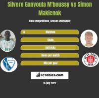 Silvere Ganvoula M'boussy vs Simon Makienok h2h player stats