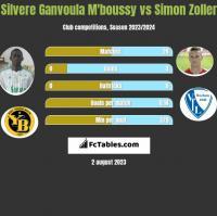 Silvere Ganvoula M'boussy vs Simon Zoller h2h player stats