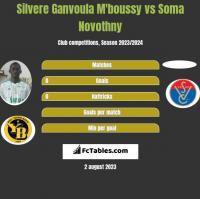 Silvere Ganvoula M'boussy vs Soma Novothny h2h player stats