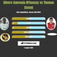 Silvere Ganvoula M'boussy vs Thomas Eisfeld h2h player stats