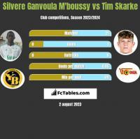 Silvere Ganvoula M'boussy vs Tim Skarke h2h player stats