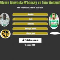 Silvere Ganvoula M'boussy vs Tom Weilandt h2h player stats