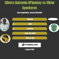 Silvere Ganvoula M'boussy vs Viktor Gyoekeres h2h player stats