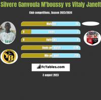 Silvere Ganvoula M'boussy vs Vitaly Janelt h2h player stats