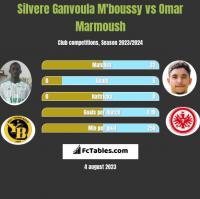 Silvere Ganvoula M'boussy vs Omar Marmoush h2h player stats