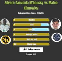 Silvere Ganvoula M'boussy vs Mateo Klimowicz h2h player stats