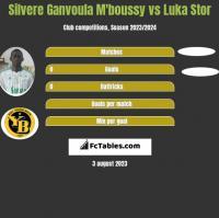 Silvere Ganvoula M'boussy vs Luka Stor h2h player stats